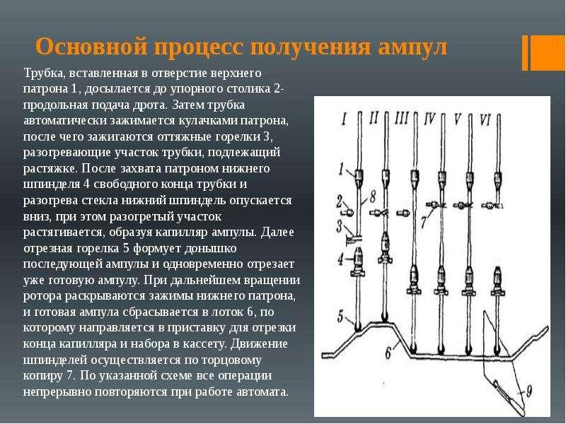 Основной процесс получения ампул Трубка, вставленная в отверстие верхнего патрона 1, досылается до у