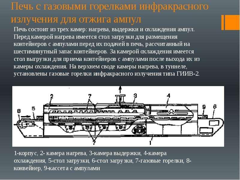 Печь с газовыми горелками инфракрасного излучения для отжига ампул Печь состоит из трех камер: нагре