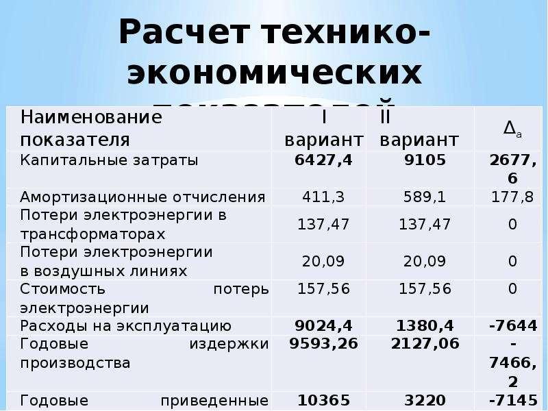 Расчет технико-экономических показателей
