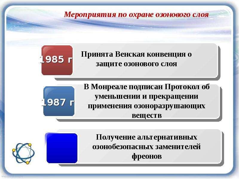 Мероприятия по охране озонового слоя