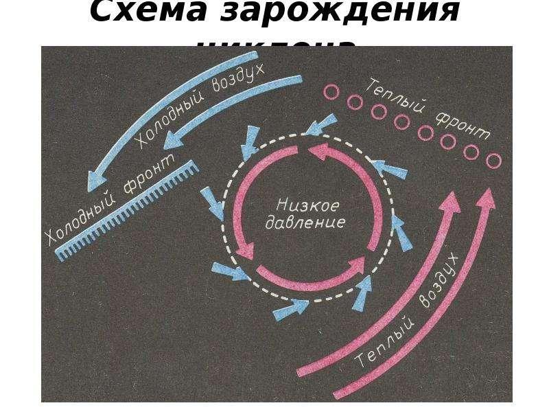 Схема зарождения циклона