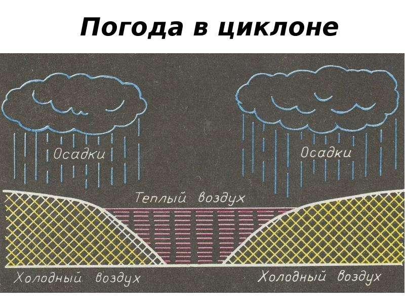 Погода в циклоне