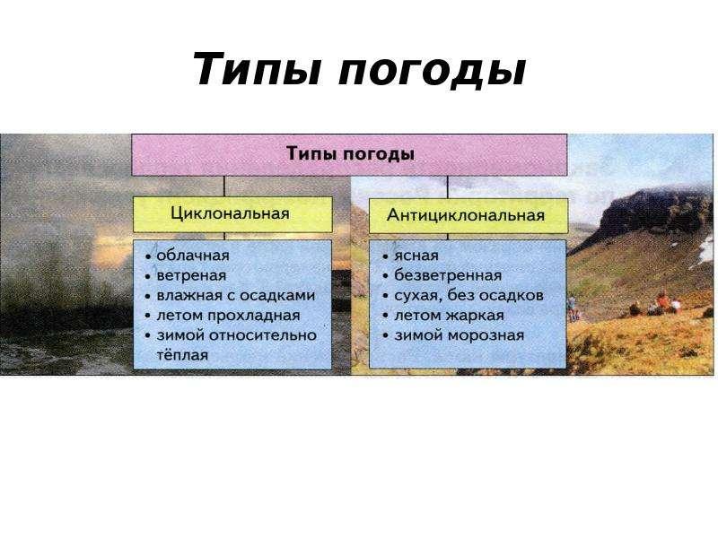 Типы погоды
