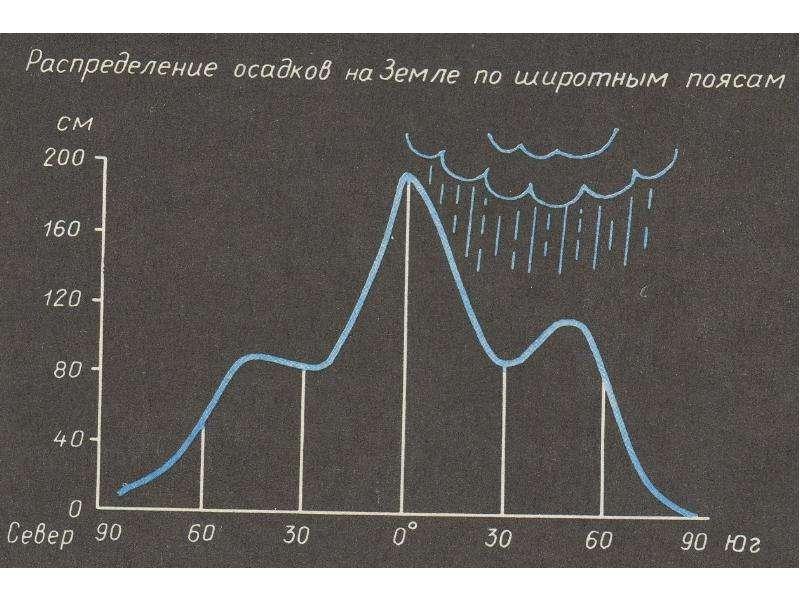 Атмосфера. Климат и человек, рис. 26