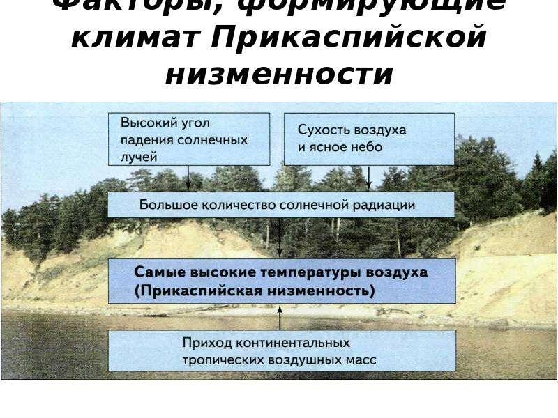 Факторы, формирующие климат Прикаспийской низменности