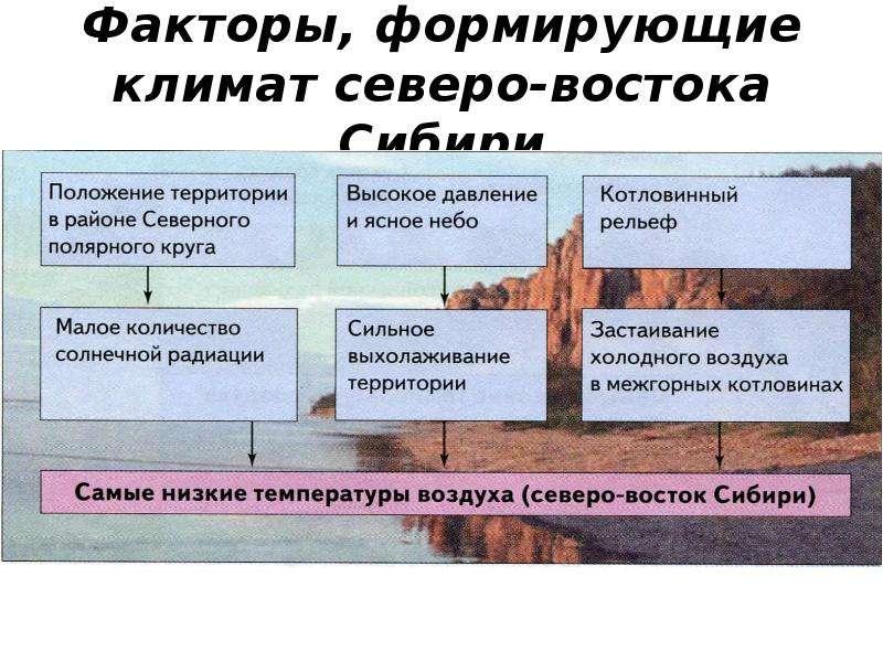 Факторы, формирующие климат северо-востока Сибири