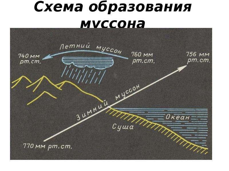 Схема образования муссона