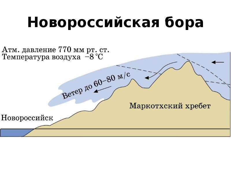 Новороссийская бора