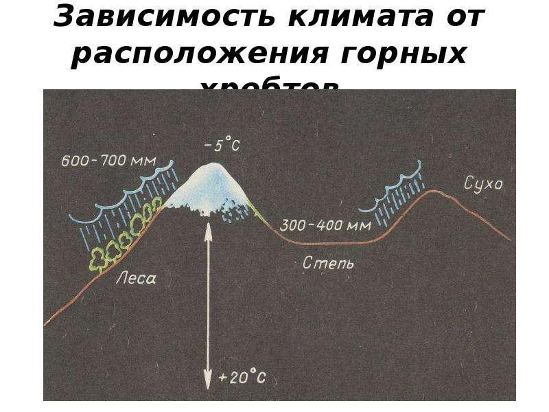 Зависимость климата от расположения горных хребтов