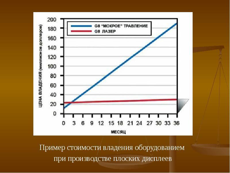 Лазеры в производстве солнечных батарей, слайд 5
