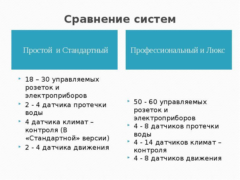 Сравнение систем Простой и Стандартный