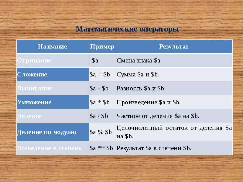 Математические операторы