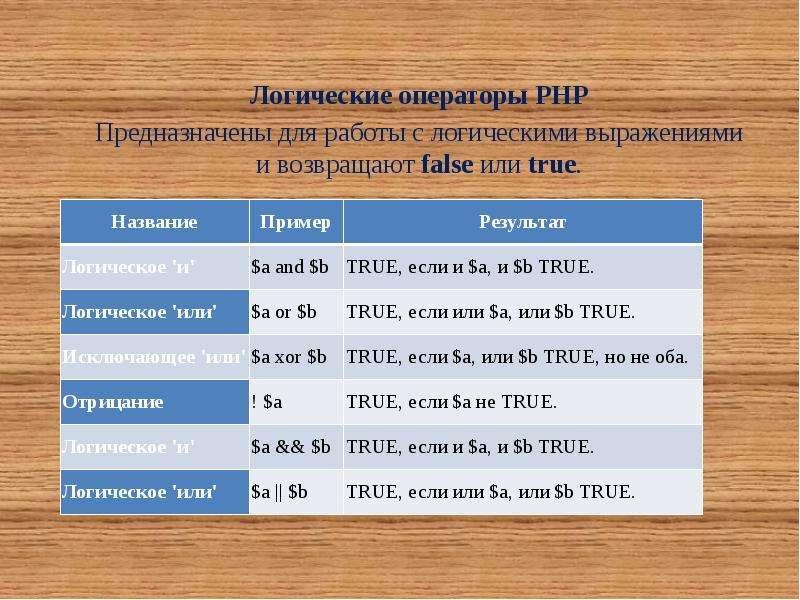 Логические операторы PHP Предназначены для работы с логическими выражениями и возвращают false или t