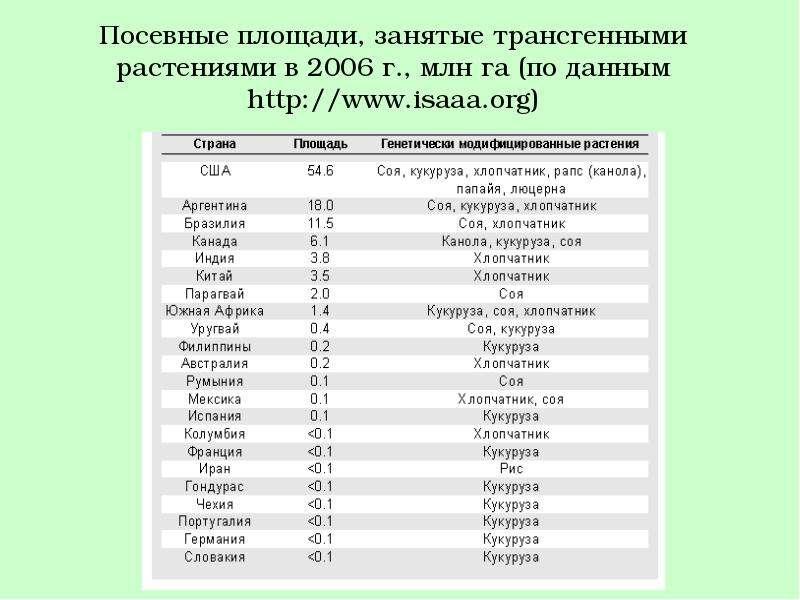 Посевные площади, занятые трансгенными растениями в 2006 г. , млн га (по данным