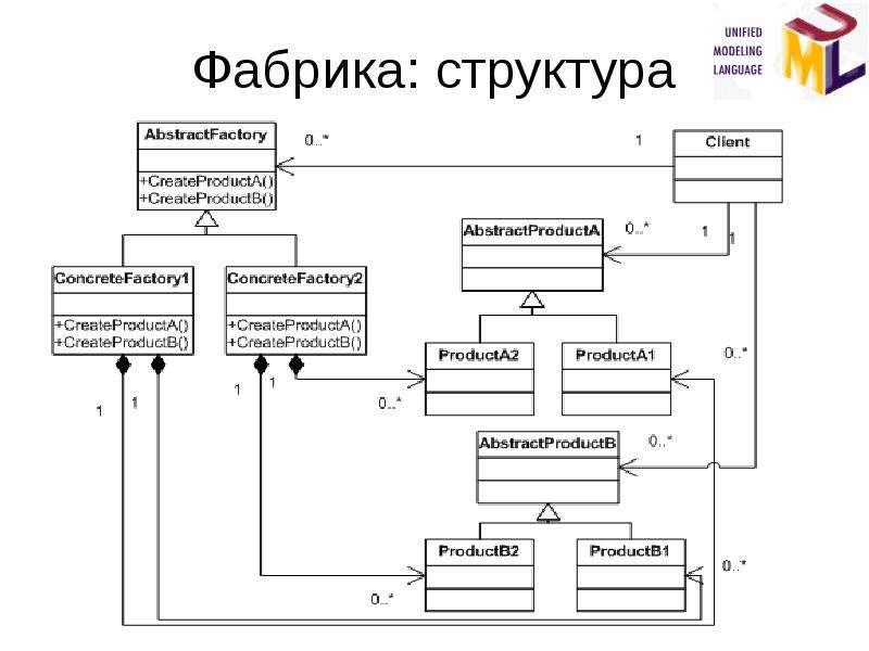 Фабрика: структура