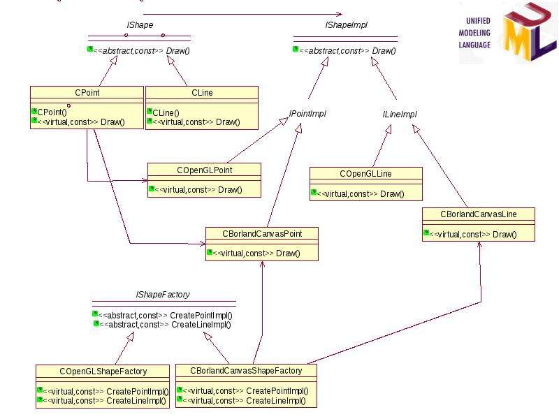 Основы разработки программных систем. Типовые решения стадии проектирования, слайд 14