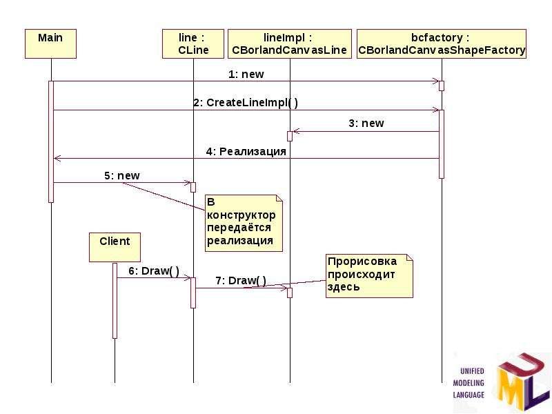 Основы разработки программных систем. Типовые решения стадии проектирования, слайд 15