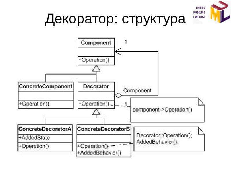 Декоратор: структура