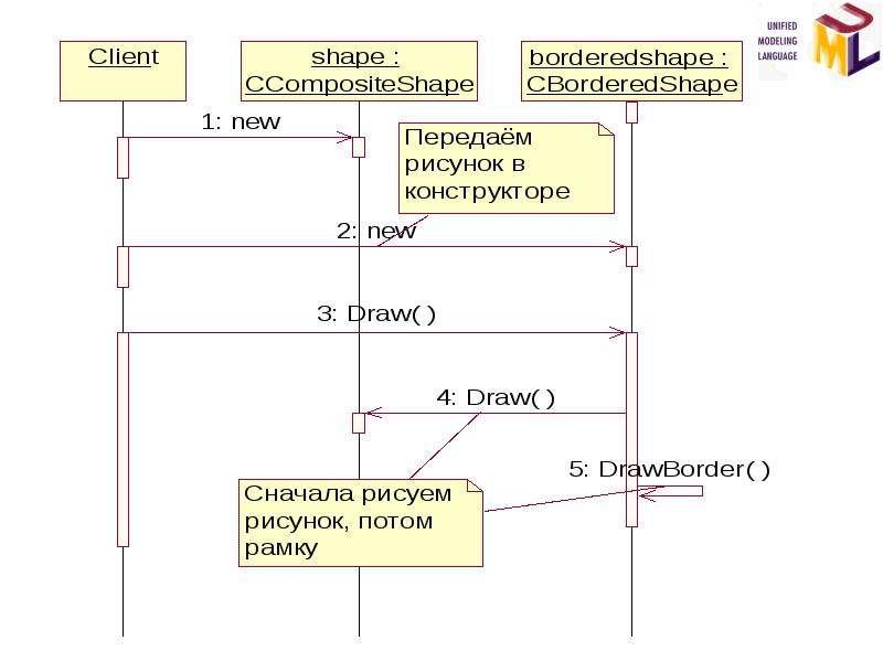 Основы разработки программных систем. Типовые решения стадии проектирования, слайд 19