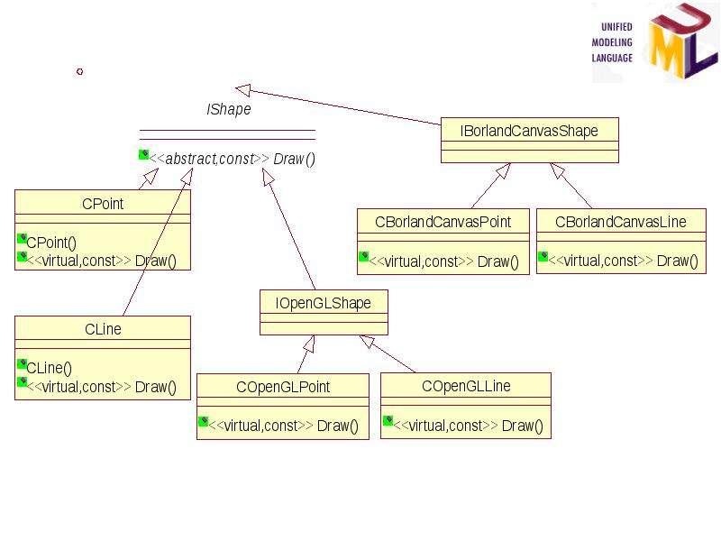 Основы разработки программных систем. Типовые решения стадии проектирования, слайд 6