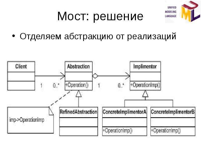 Мост: решение Отделяем абстракцию от реализаций