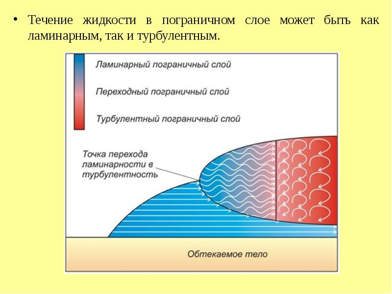Течение жидкости в пограничном слое может быть как ламинарным, так и турбулентным. Течение жидкости