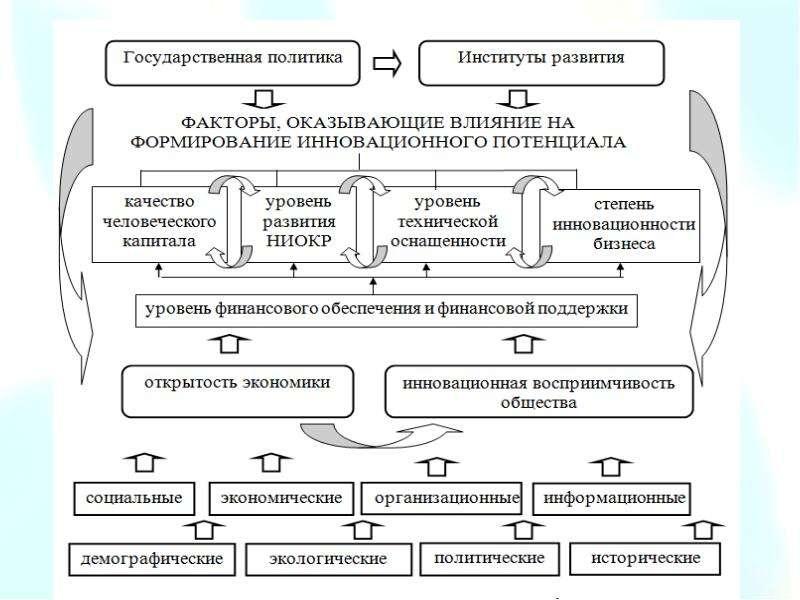 Предмет, система методов и функции экономической теории. Общие проблемы экономического развития, слайд 15