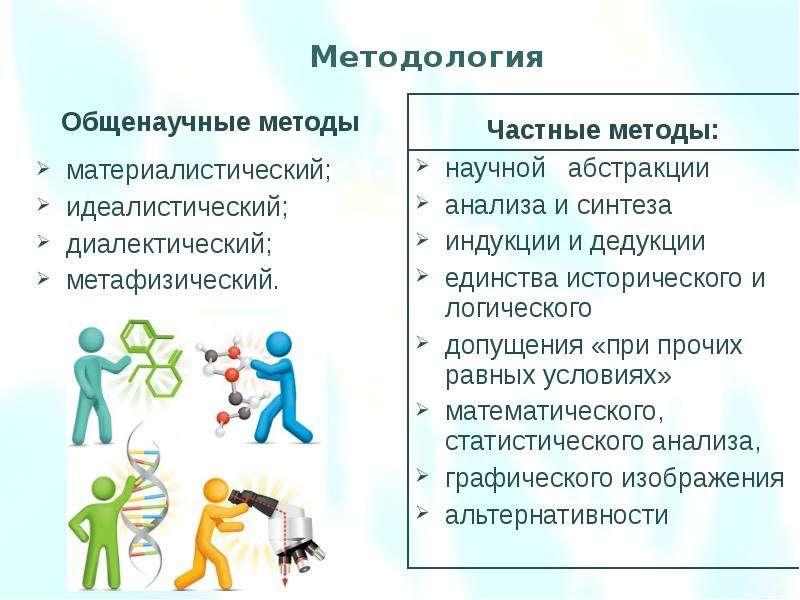 научной абстракции научной абстракции анализа и синтеза индукции и дедукции единства исторического и