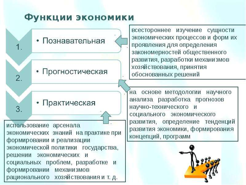 Предмет, система методов и функции экономической теории. Общие проблемы экономического развития, слайд 19