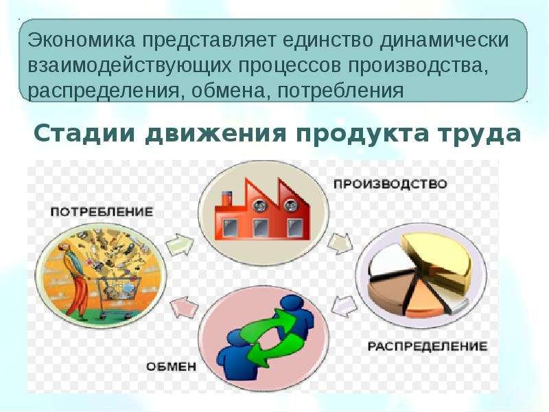 Предмет, система методов и функции экономической теории. Общие проблемы экономического развития, слайд 24