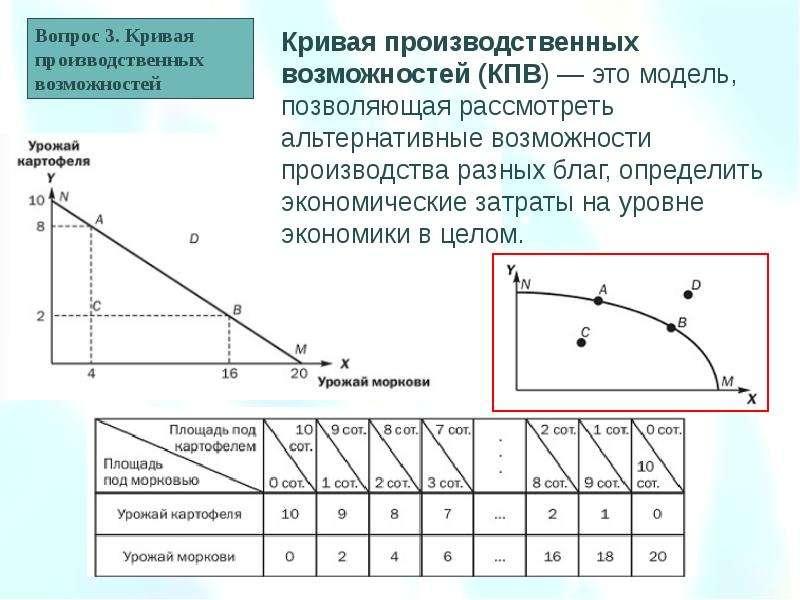 Предмет, система методов и функции экономической теории. Общие проблемы экономического развития, слайд 29