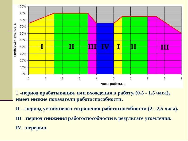 Основы физиологии труда и обеспечение рациональных производственных условий труда, слайд 33