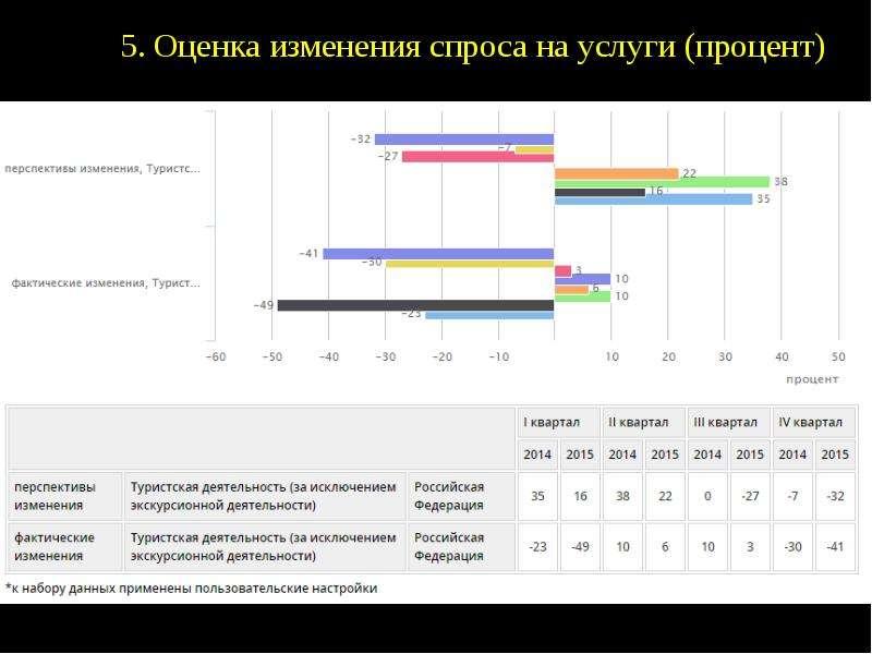 Факторы развития сервисной экономики в изменении доходов населения, слайд 8