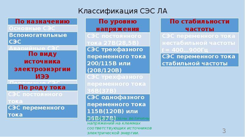 Классификация СЭС ЛА