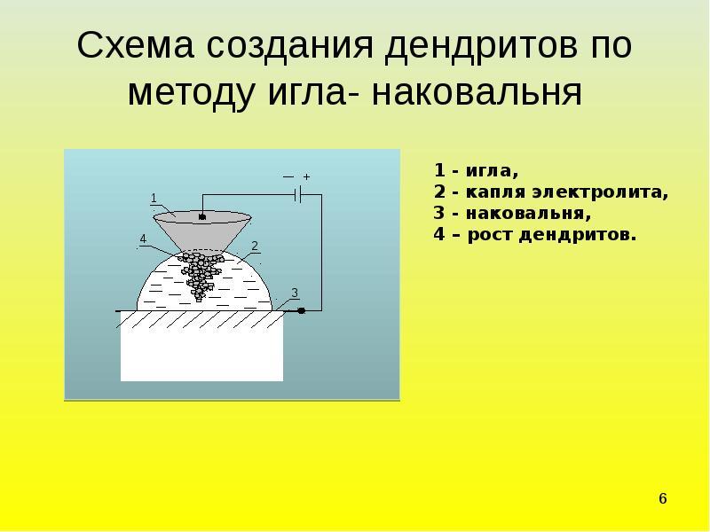 Схема создания дендритов по методу игла- наковальня