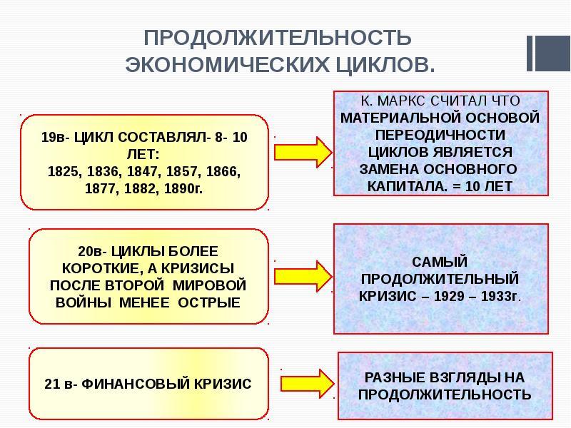 ПРОДОЛЖИТЕЛЬНОСТЬ ЭКОНОМИЧЕСКИХ ЦИКЛОВ.