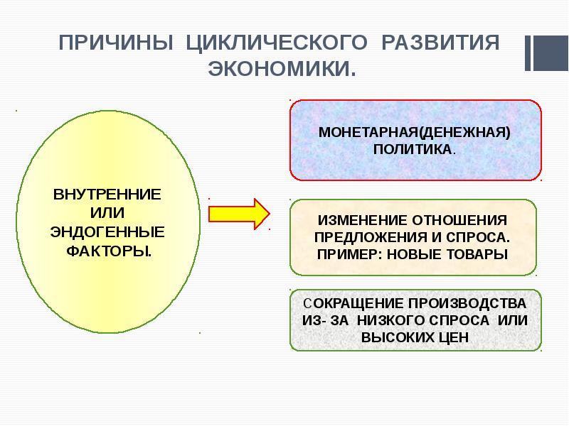 ПРИЧИНЫ ЦИКЛИЧЕСКОГО РАЗВИТИЯ ЭКОНОМИКИ.