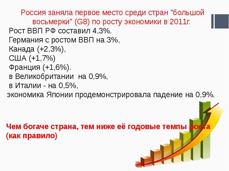 Экономический цикл, рост и развитие, рис. 3