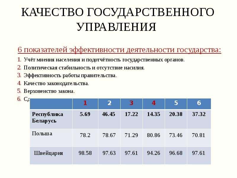Качество государственного управления 6 показателей эффективности деятельности государства: Учёт мнен
