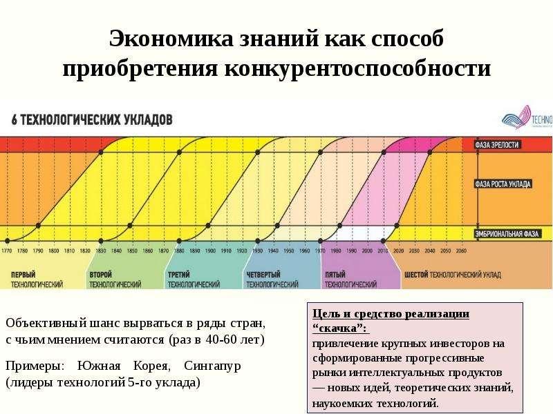 Экономика знаний как способ приобретения конкурентоспособности