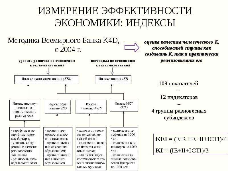 Измерение эффективности экономики: индексы Методика Всемирного Банка K4D, с 2004 г.