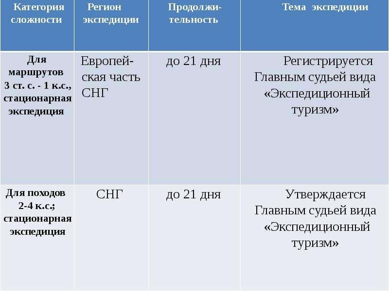 Первенство по туризму обучающихся образовательных организаций, слайд 8