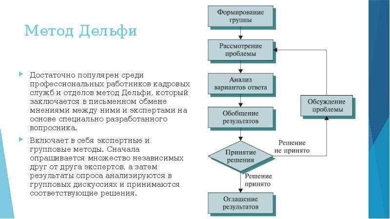 Метод Дельфи Достаточно популярен среди профессиональных работников кадровых служб и отделов метод Д
