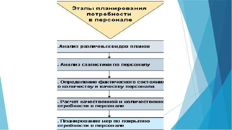 Методы планирования потребности в персонале, слайд 6
