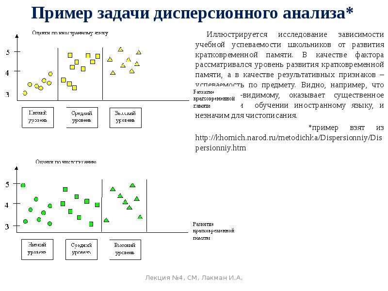 Пример задачи дисперсионного анализа* Иллюстрируется исследование зависимости учебной успеваемости ш