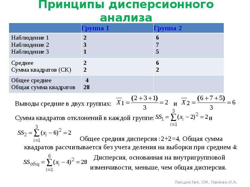 Принципы дисперсионного анализа Выводы средние в двух группах: и Сумма квадратов отклонений в каждой