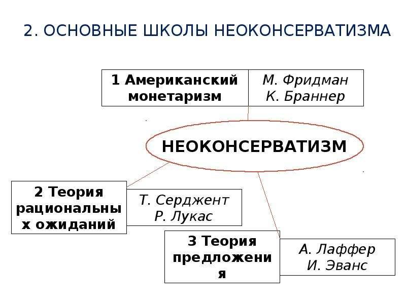 2. Основные школы неоконсерватизма