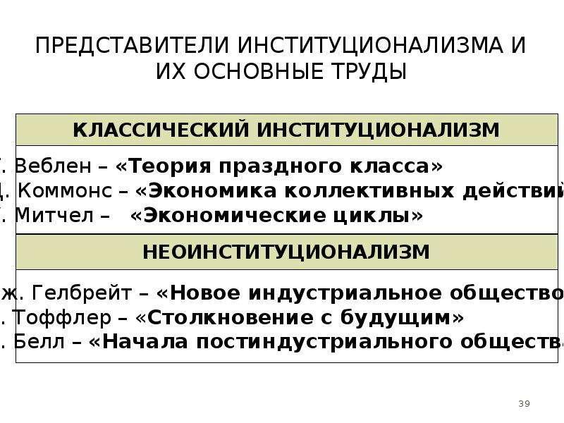 Представители институционализма и их основные труды