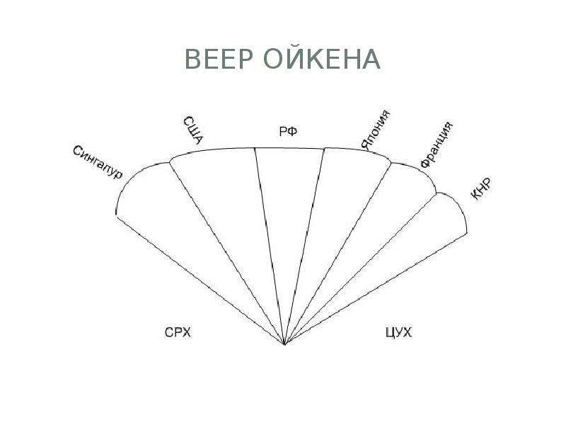 Веер Ойкена