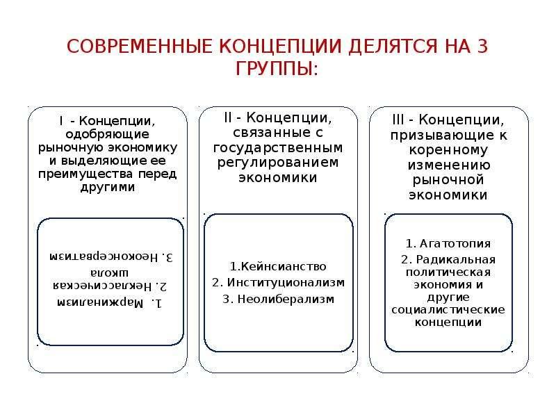 Современные Концепции делятся на 3 группы: